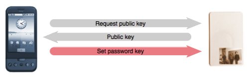 Establishing a password key with a JavaCard