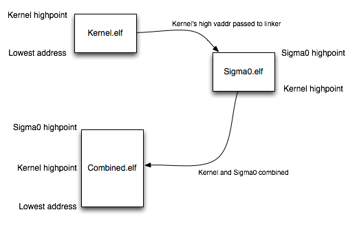 Linking process for combined kernel
